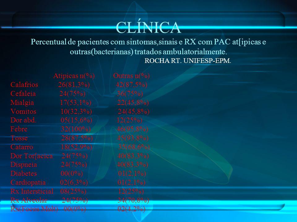 CLÍNICA Percentual de pacientes com sintomas,sinais e RX com PAC at[ipicas e outras(bacterianas) tratados ambulatorialmente. ROCHA RT. UNIFESP-EPM.